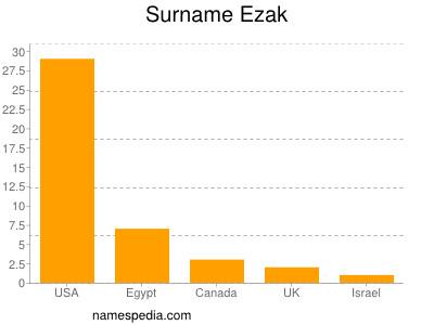 Surname Ezak