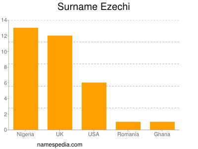 Surname Ezechi
