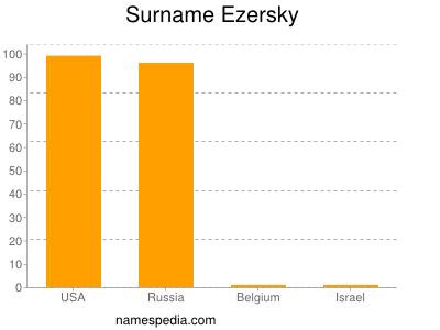 Surname Ezersky