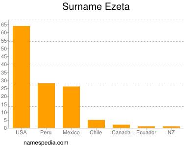 Surname Ezeta