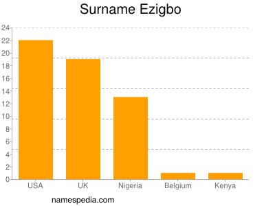Surname Ezigbo