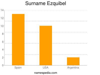 Surname Ezquibel