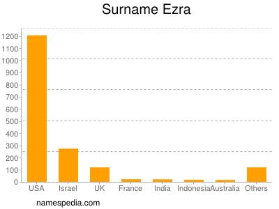 Surname Ezra