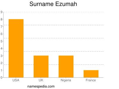 Surname Ezumah