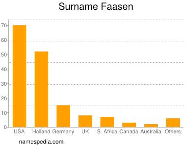 Surname Faasen