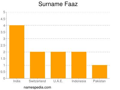 Surname Faaz