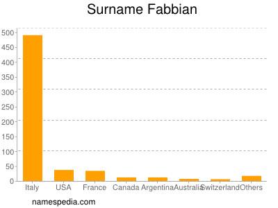 Surname Fabbian