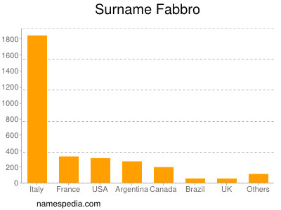 Surname Fabbro