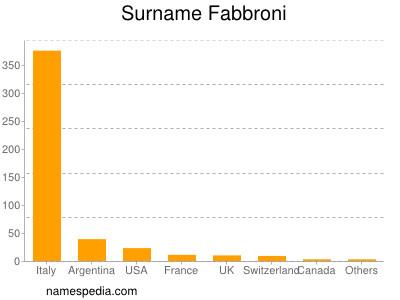Surname Fabbroni