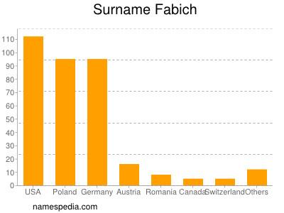 Surname Fabich