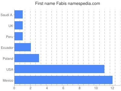 Given name Fabis