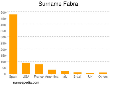 Surname Fabra