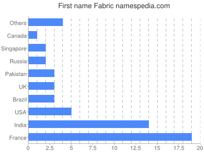 Given name Fabric