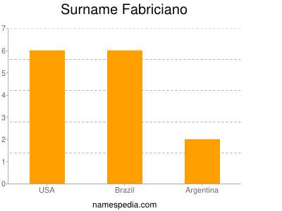 Surname Fabriciano