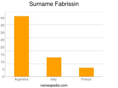 Surname Fabrissin