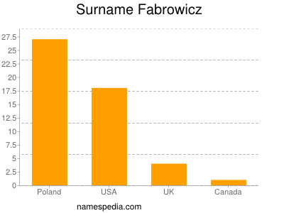 Surname Fabrowicz
