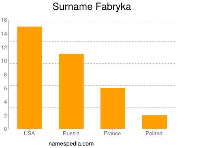 Surname Fabryka