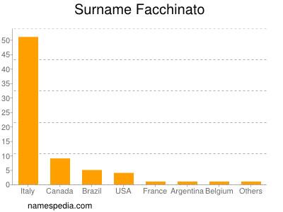 Surname Facchinato