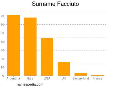 Surname Facciuto