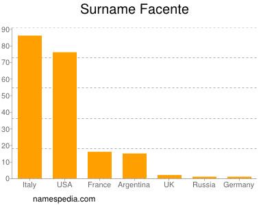 Surname Facente