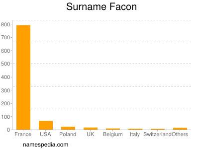 Surname Facon