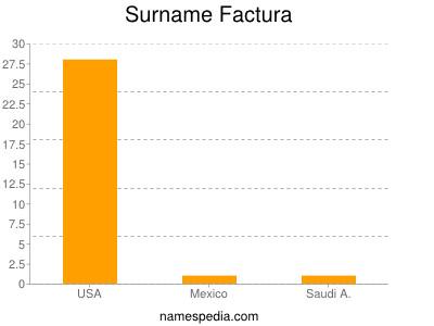 Surname Factura