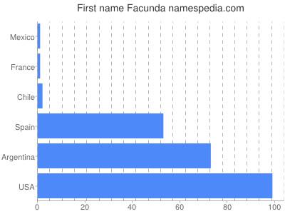 Given name Facunda