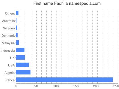 Given name Fadhila