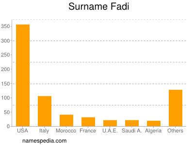 Surname Fadi