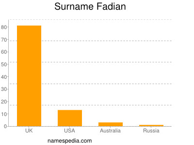 Surname Fadian