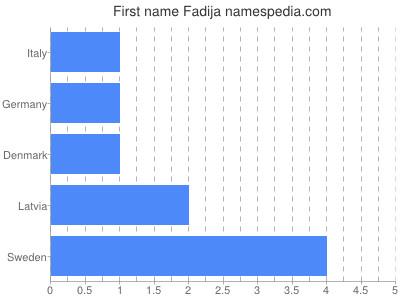 Given name Fadija