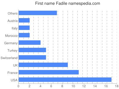 Given name Fadile