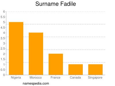 Surname Fadile