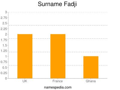 Surname Fadji
