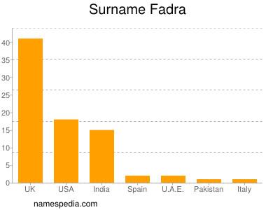 Surname Fadra