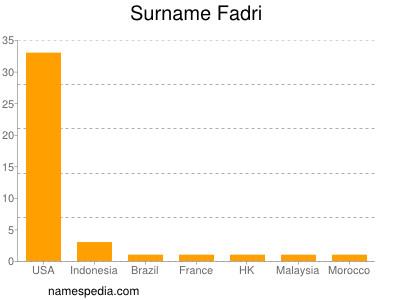 Surname Fadri