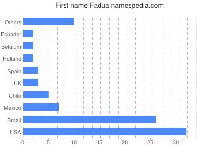 Given name Fadua