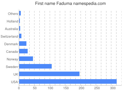 Given name Faduma