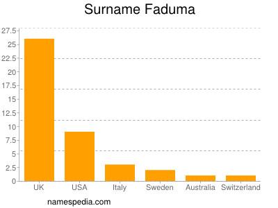 Surname Faduma