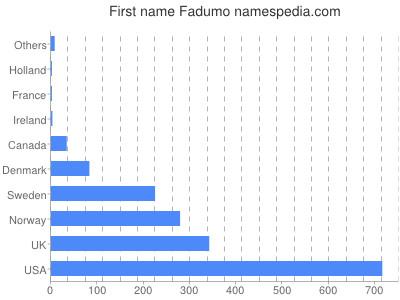 Given name Fadumo