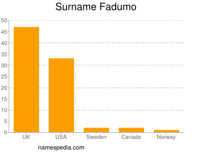 Surname Fadumo