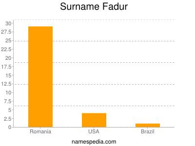 Surname Fadur