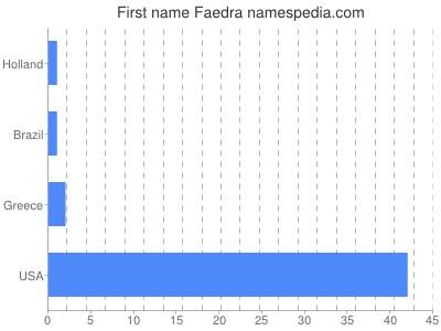 Given name Faedra