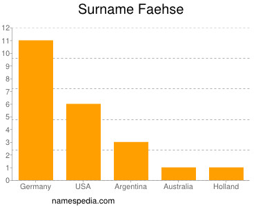 Surname Faehse