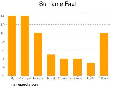 Surname Fael
