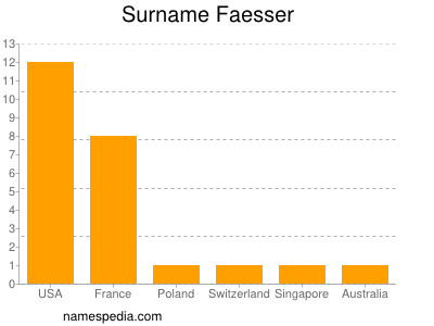 Surname Faesser