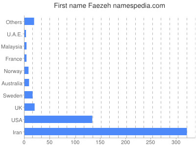 Given name Faezeh