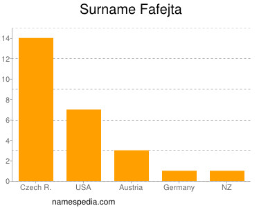 Surname Fafejta
