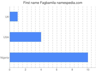Given name Fagbamila