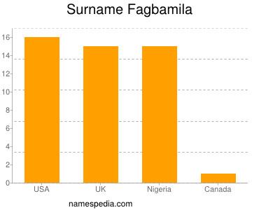 Surname Fagbamila